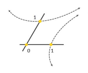 Repère affine en dimension deux et métrique