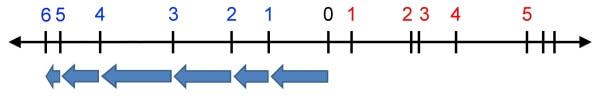 flèche 2x-3