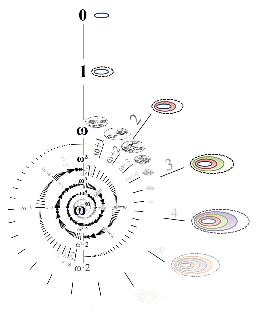 ordinaux transfinis v6