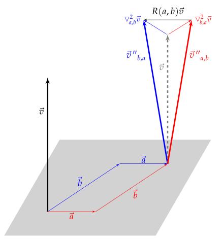 Représentation du tenseur de Riemann